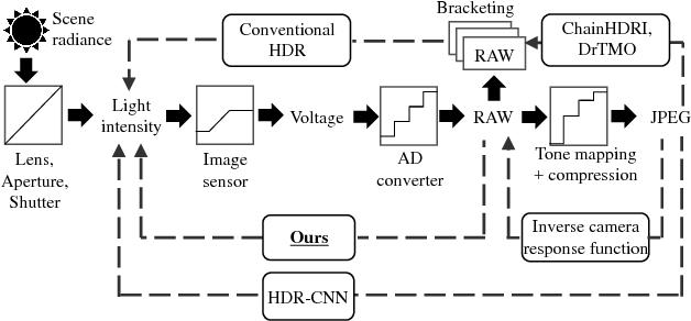 Figure 1 for Hybrid Loss for Learning Single-Image-based HDR Reconstruction