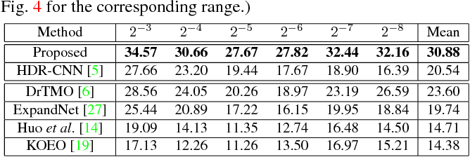 Figure 2 for Hybrid Loss for Learning Single-Image-based HDR Reconstruction