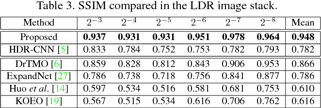 Figure 4 for Hybrid Loss for Learning Single-Image-based HDR Reconstruction