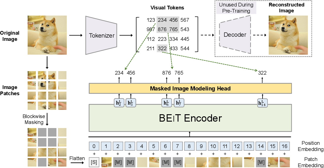 Figure 1 for BEiT: BERT Pre-Training of Image Transformers