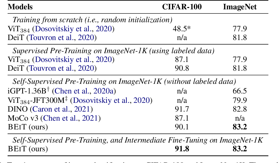 Figure 2 for BEiT: BERT Pre-Training of Image Transformers