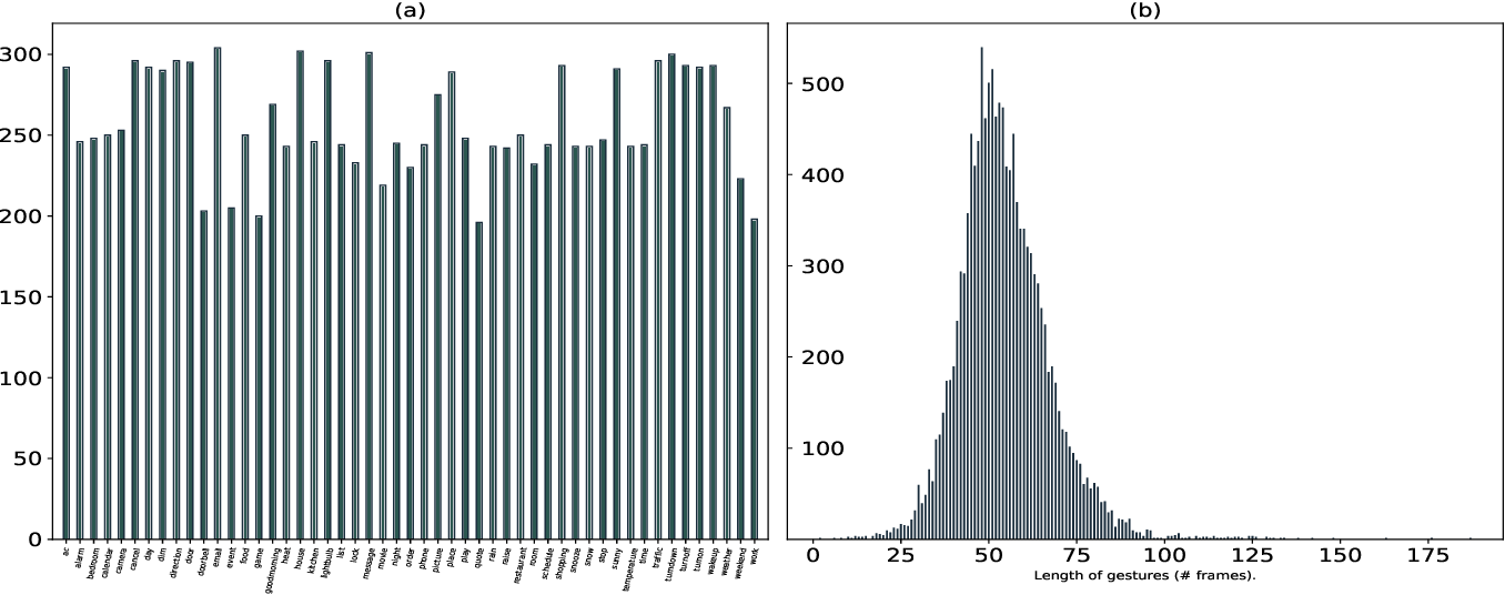 Figure 3 for Sign Language Recognition Analysis using Multimodal Data
