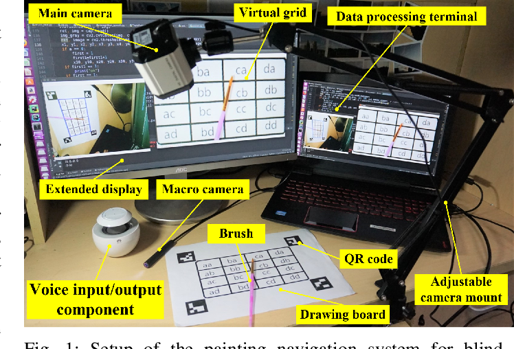 Figure 1 for Angel's Girl for Blind Painters: an Efficient Painting Navigation System Validated by Multimodal Evaluation Approach