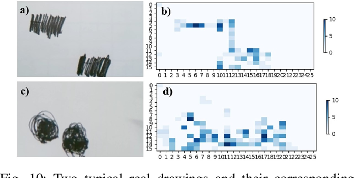 Figure 2 for Angel's Girl for Blind Painters: an Efficient Painting Navigation System Validated by Multimodal Evaluation Approach