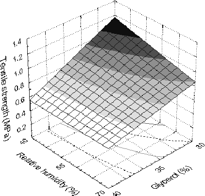 Figure 1: Tensile strength as a function of relative humidity and glycerol content. Ts=40oC