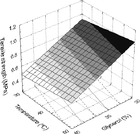 Figure 2: Tensile strength as a function of temperature and glycerol content.