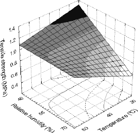 Figure 3: Tensile strength as a function of relative humidity and temperature.
