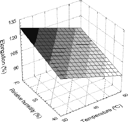 Figure 4: Tensile elongation as a function of relative humidity and temperature.