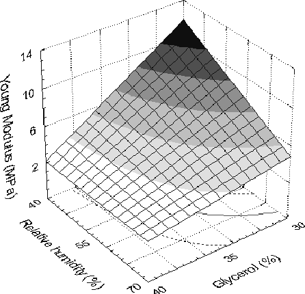 Figure 5: Young Modulus as a function of relative humidity and glycerol content. Ts=40ºC