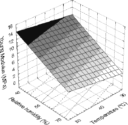 Figure 6: Young Modulus as a function of relative humidity and temperature.