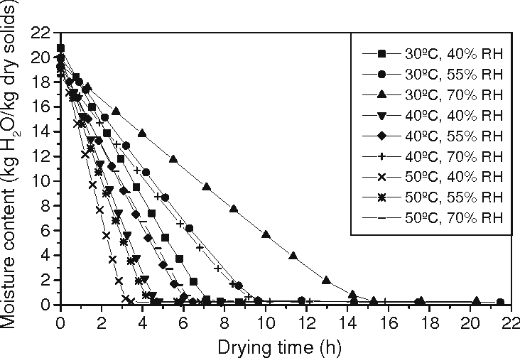 Figure 7: Moisture content as a function of drying time, temperature and relative humidity (Cg=22.5%)