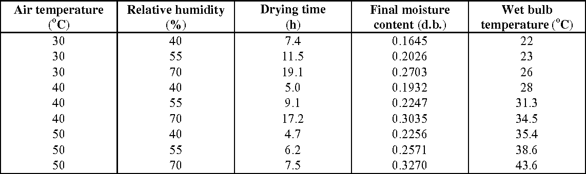 Table 2: Drying time and final equilibrium moisture content