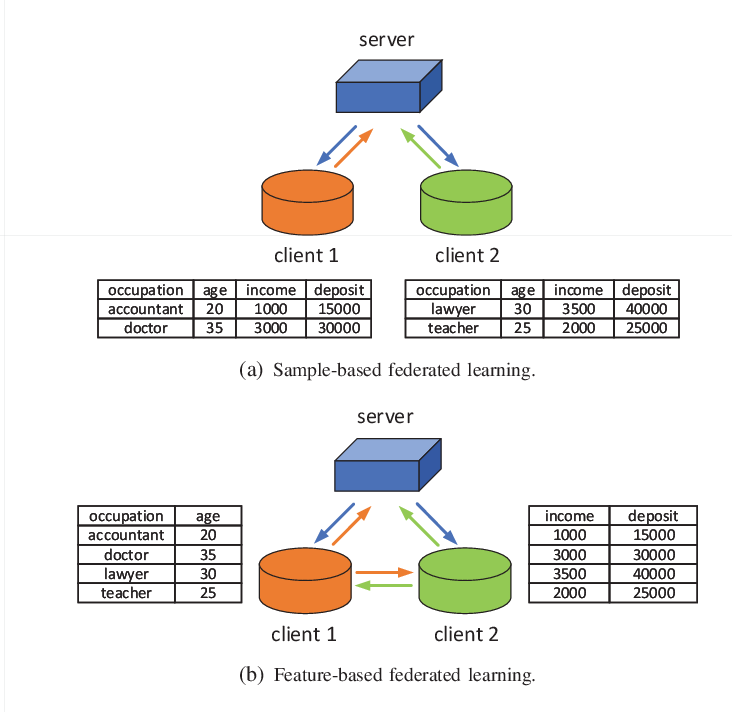 Figure 1 for Sample-based and Feature-based Federated Learning via Mini-batch SSCA