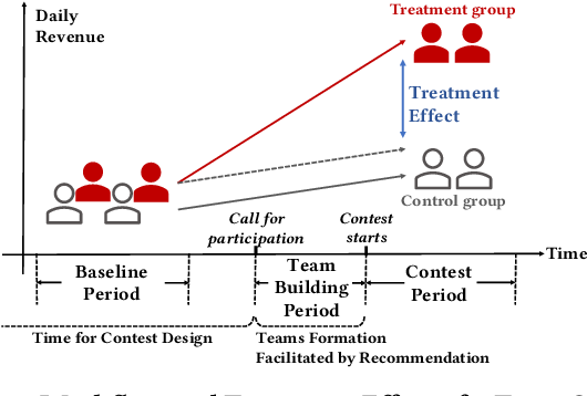 Figure 1 for Predicting Individual Treatment Effects of Large-scale Team Competitions in a Ride-sharing Economy