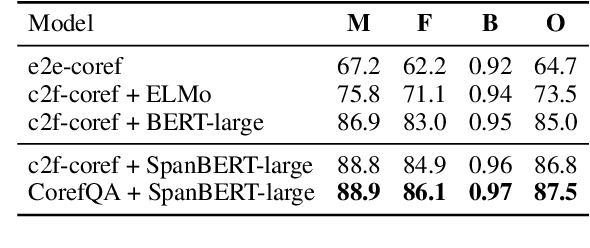 Figure 4 for Coreference Resolution as Query-based Span Prediction