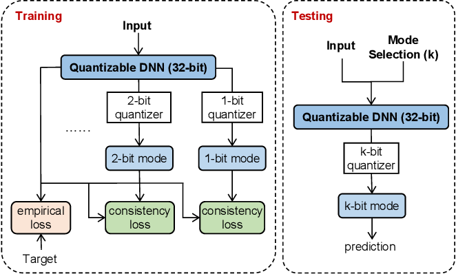 Figure 1 for From Quantized DNNs to Quantizable DNNs