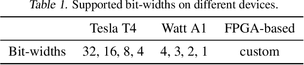 Figure 2 for From Quantized DNNs to Quantizable DNNs