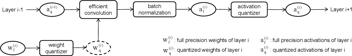 Figure 3 for From Quantized DNNs to Quantizable DNNs