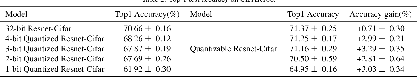 Figure 4 for From Quantized DNNs to Quantizable DNNs