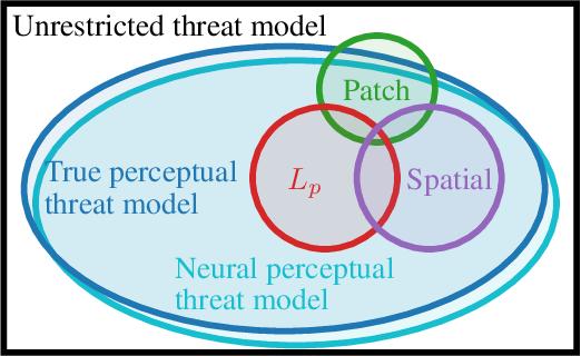 Figure 1 for Perceptual Adversarial Robustness: Defense Against Unseen Threat Models