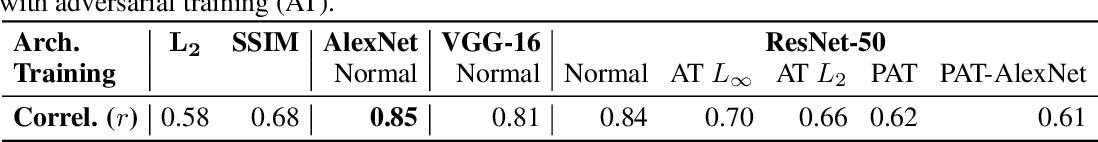Figure 2 for Perceptual Adversarial Robustness: Defense Against Unseen Threat Models