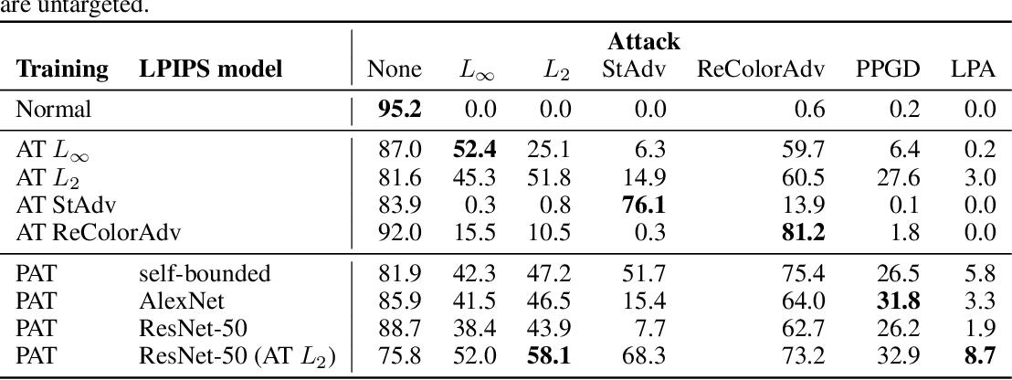 Figure 4 for Perceptual Adversarial Robustness: Defense Against Unseen Threat Models