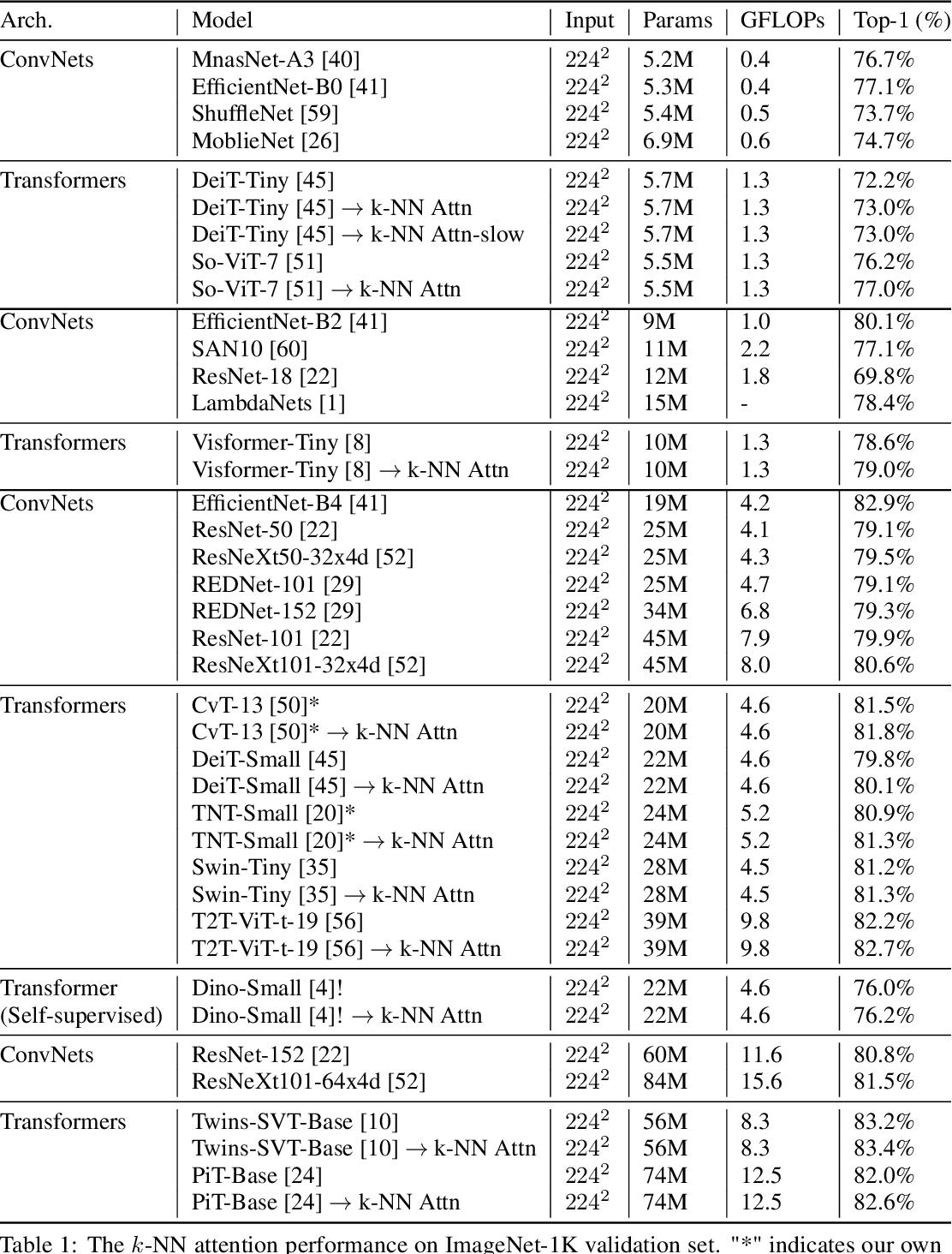 Figure 2 for KVT: k-NN Attention for Boosting Vision Transformers