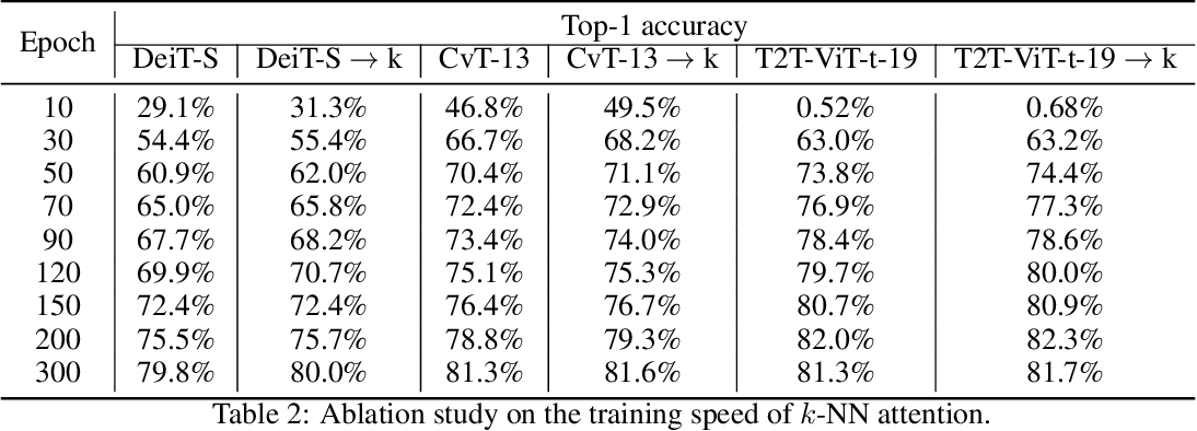 Figure 3 for KVT: k-NN Attention for Boosting Vision Transformers