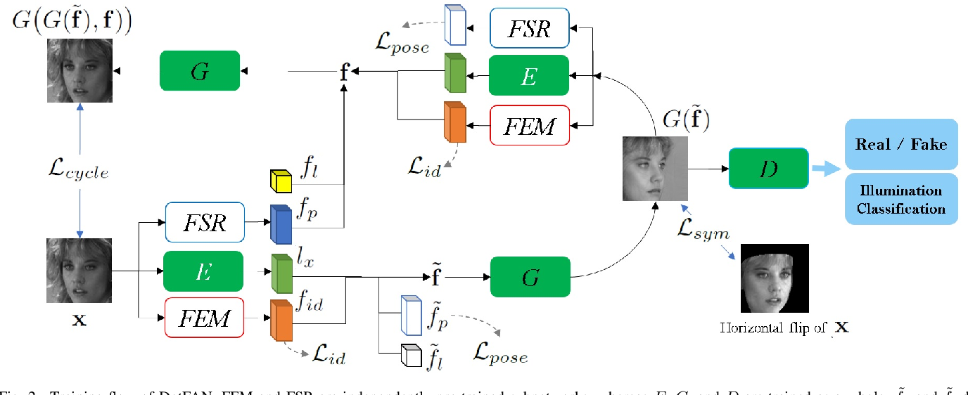 Figure 2 for DotFAN: A Domain-transferred Face Augmentation Network for Pose and Illumination Invariant Face Recognition