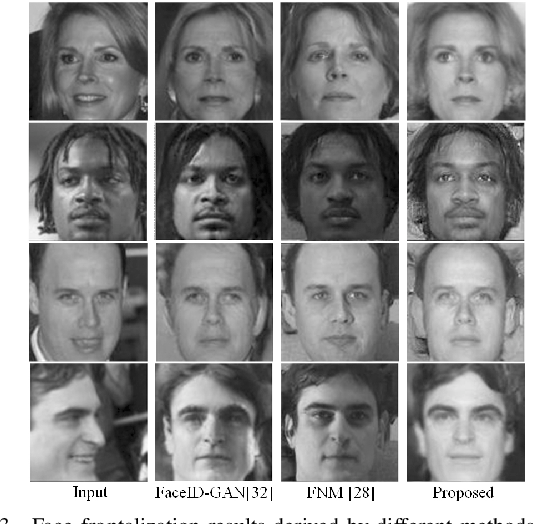 Figure 3 for DotFAN: A Domain-transferred Face Augmentation Network for Pose and Illumination Invariant Face Recognition