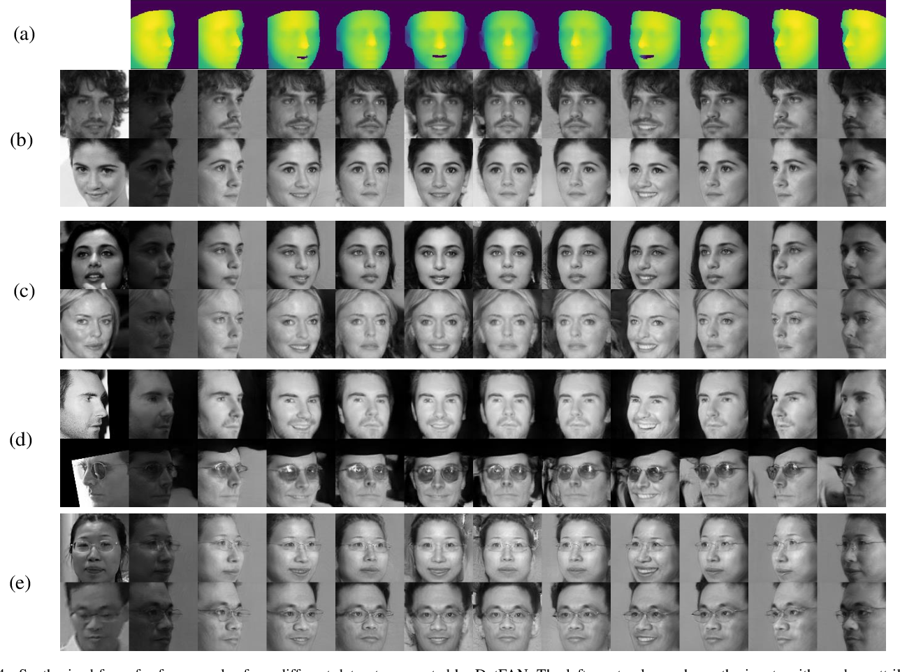 Figure 4 for DotFAN: A Domain-transferred Face Augmentation Network for Pose and Illumination Invariant Face Recognition