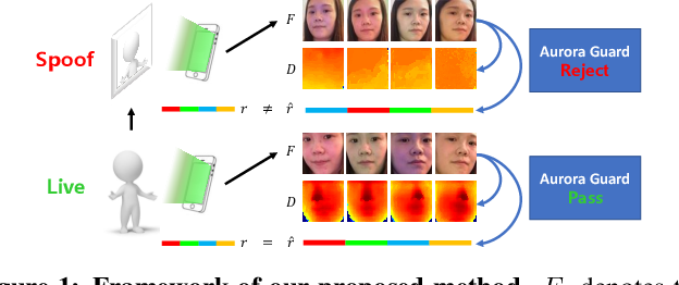 Figure 1 for Aurora Guard: Real-Time Face Anti-Spoofing via Light Reflection