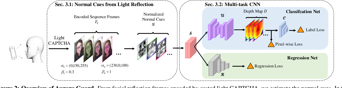Figure 3 for Aurora Guard: Real-Time Face Anti-Spoofing via Light Reflection