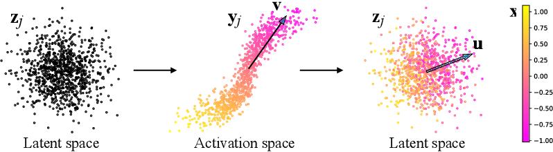 Figure 2 for GANSpace: Discovering Interpretable GAN Controls