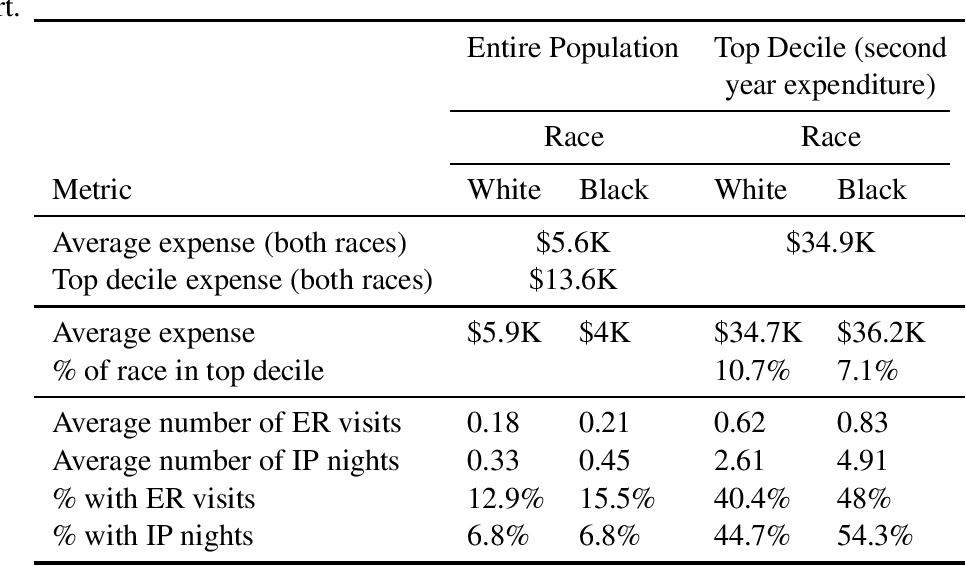 Figure 1 for Understanding racial bias in health using the Medical Expenditure Panel Survey data