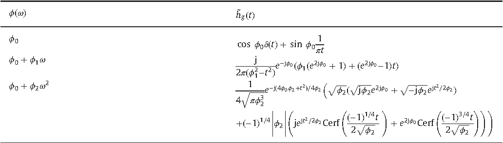 Fractional Hilbert transform extensions and associated analytic