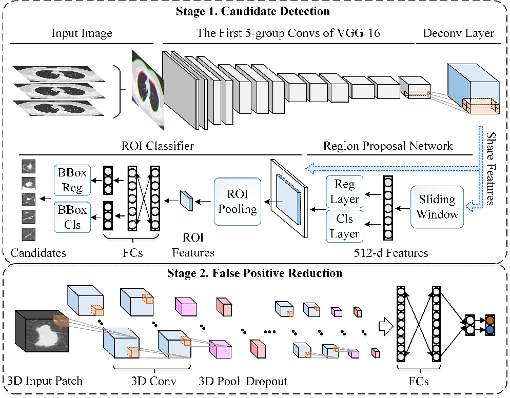 Figure 1 for Accurate Pulmonary Nodule Detection in Computed Tomography Images Using Deep Convolutional Neural Networks