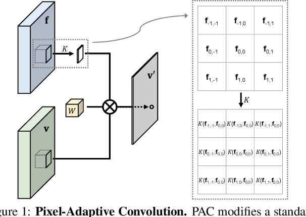 Figure 1 for Pixel-Adaptive Convolutional Neural Networks