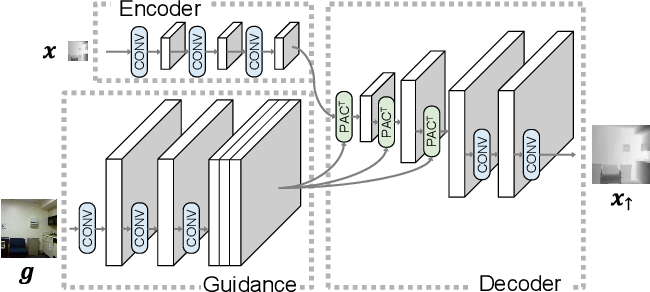 Figure 3 for Pixel-Adaptive Convolutional Neural Networks