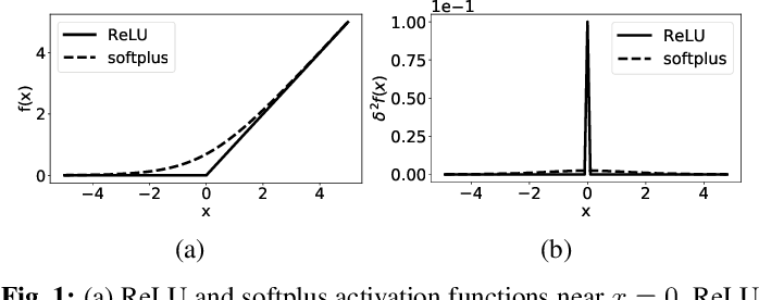 Figure 1 for Modeling the Nonsmoothness of Modern Neural Networks