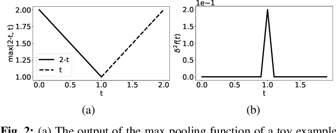 Figure 2 for Modeling the Nonsmoothness of Modern Neural Networks