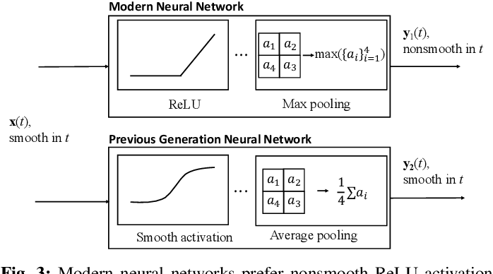 Figure 3 for Modeling the Nonsmoothness of Modern Neural Networks