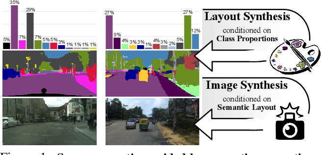 Figure 1 for Semantic Palette: Guiding Scene Generation with Class Proportions