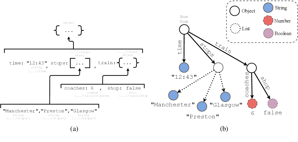 Figure 2 for A Framework for End-to-End Learning on Semantic Tree-Structured Data