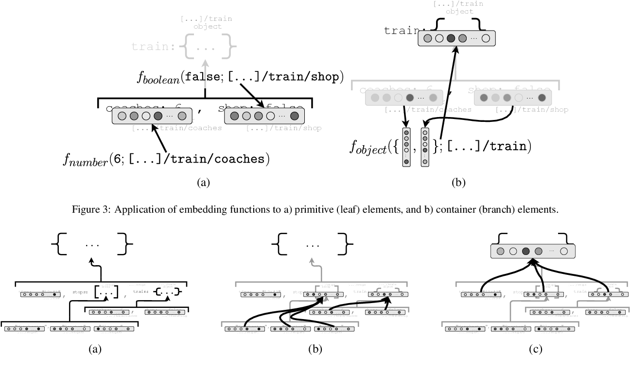 Figure 4 for A Framework for End-to-End Learning on Semantic Tree-Structured Data