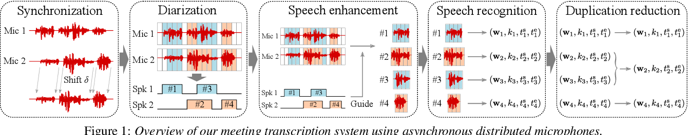 Figure 1 for Utterance-Wise Meeting Transcription System Using Asynchronous Distributed Microphones