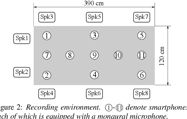 Figure 3 for Utterance-Wise Meeting Transcription System Using Asynchronous Distributed Microphones