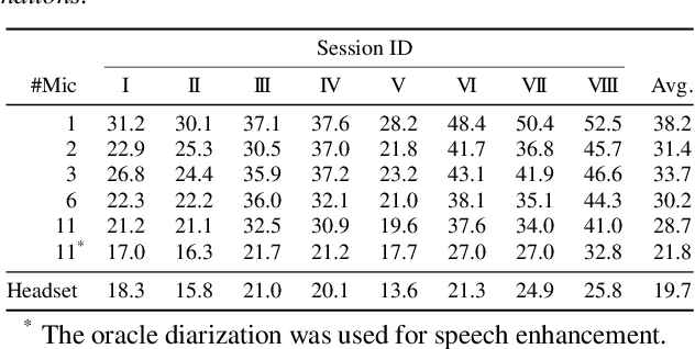 Figure 4 for Utterance-Wise Meeting Transcription System Using Asynchronous Distributed Microphones