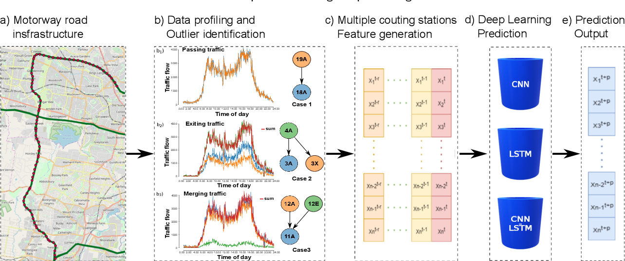 Figure 1 for Traffic congestion anomaly detection and prediction using deep learning