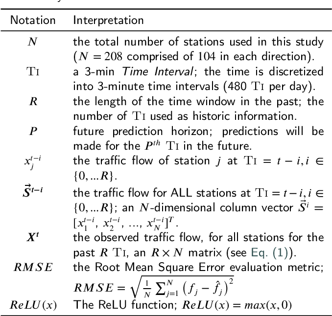 Figure 2 for Traffic congestion anomaly detection and prediction using deep learning